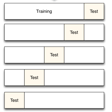 Train-Test and Cross Validation - Tutorial
